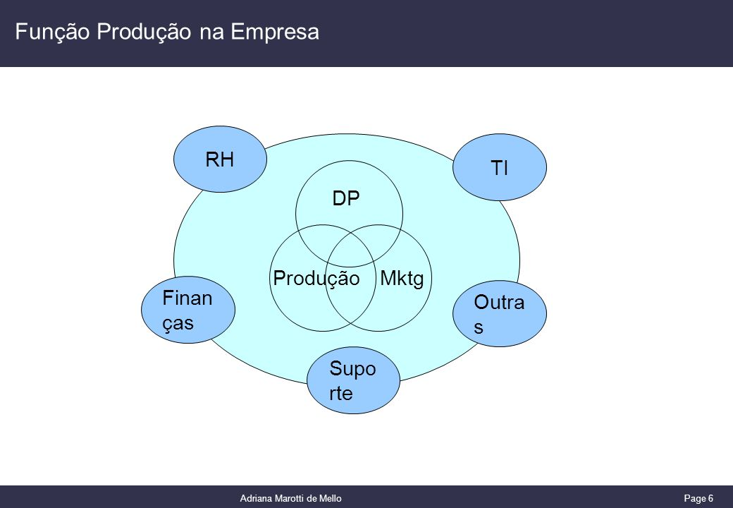Função Produção na Empresa