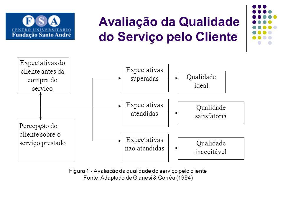 Avaliação da Qualidade do Serviço pelo Cliente