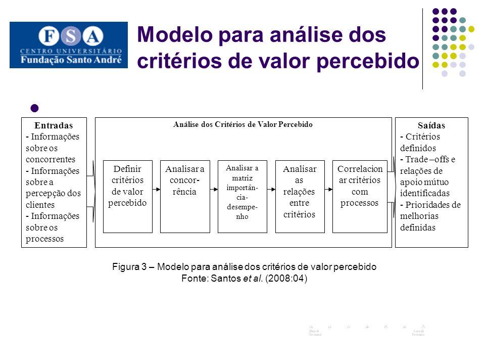 Modelo para análise dos critérios de valor percebido