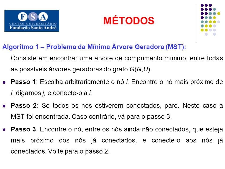 MÉTODOS Algoritmo 1 – Problema da Mínima Árvore Geradora (MST):