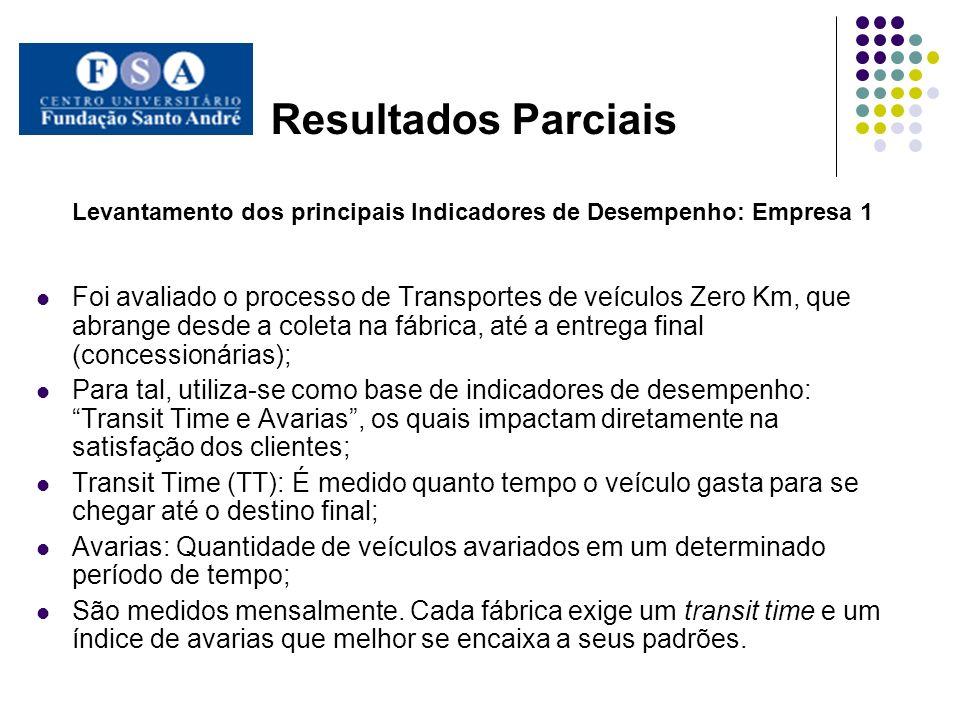 Resultados Parciais Levantamento dos principais Indicadores de Desempenho: Empresa 1.