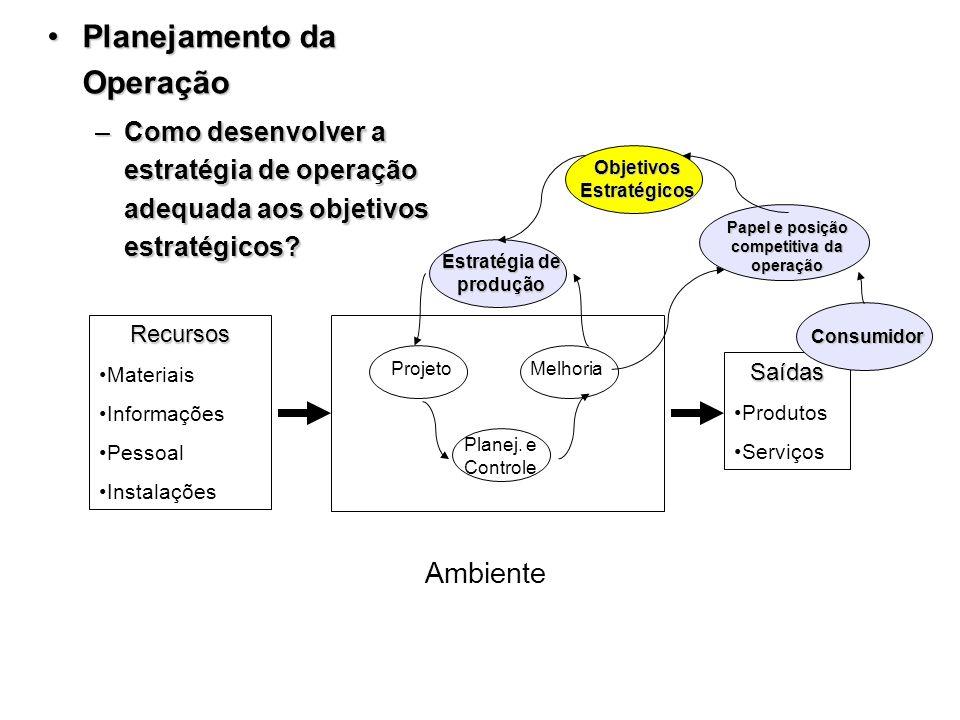 Papel e posição competitiva da operação Estratégia de produção