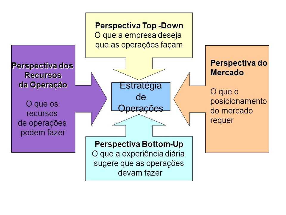 Perspectiva Bottom-Up