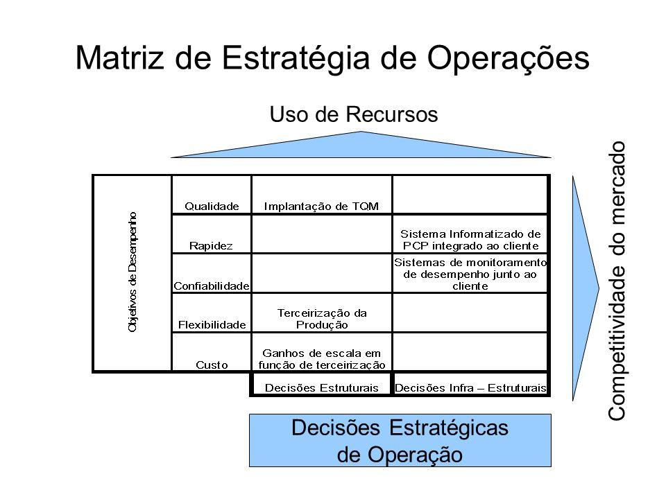 Matriz de Estratégia de Operações