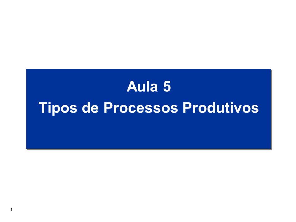 Tipos de Processos Produtivos