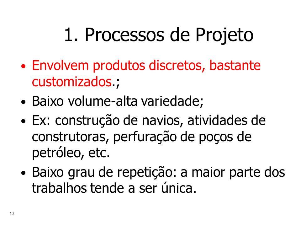 Prof. Jaume Ribera 1. Processos de Projeto. Envolvem produtos discretos, bastante customizados.; Baixo volume-alta variedade;