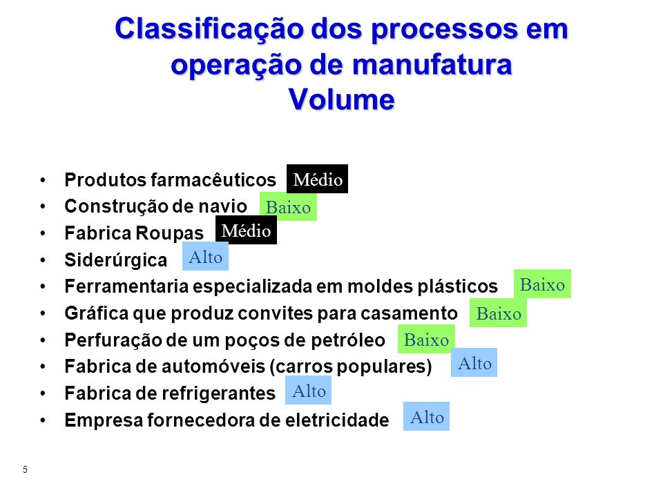 Classificação dos processos em operação de manufatura Volume
