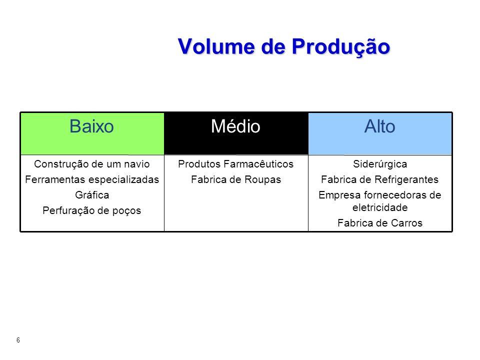 Volume de Produção Alto Médio Baixo Siderúrgica