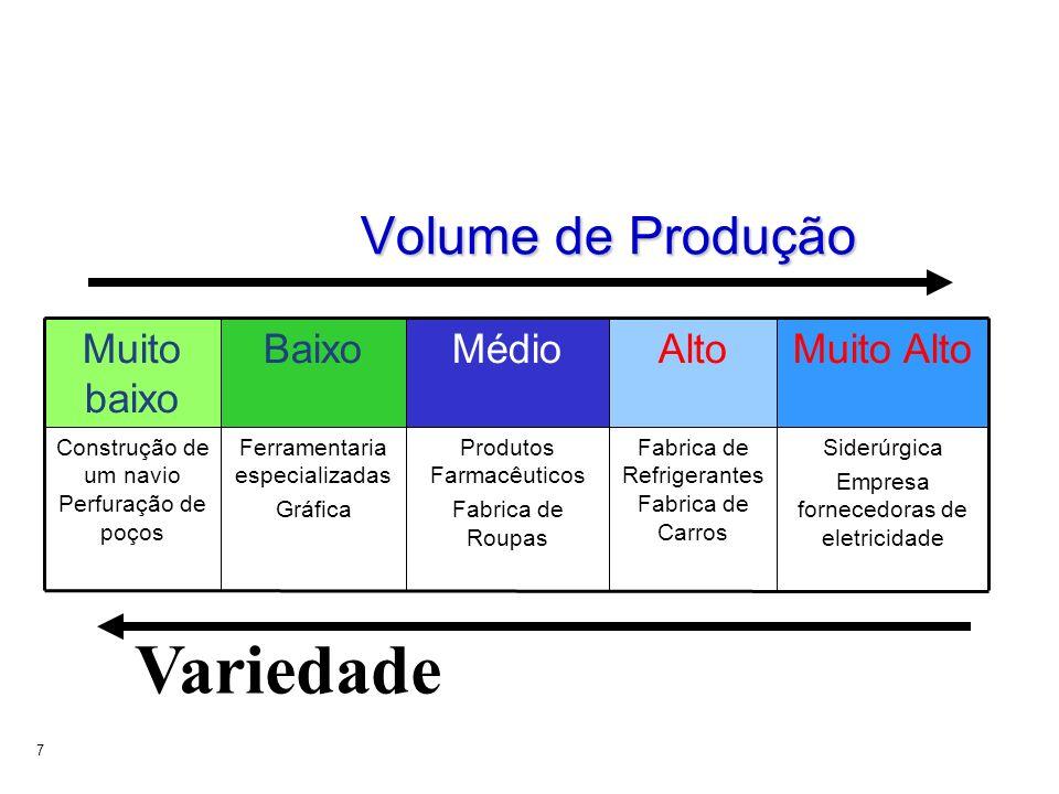 Variedade Volume de Produção Alto Muito baixo Muito Alto Médio Baixo