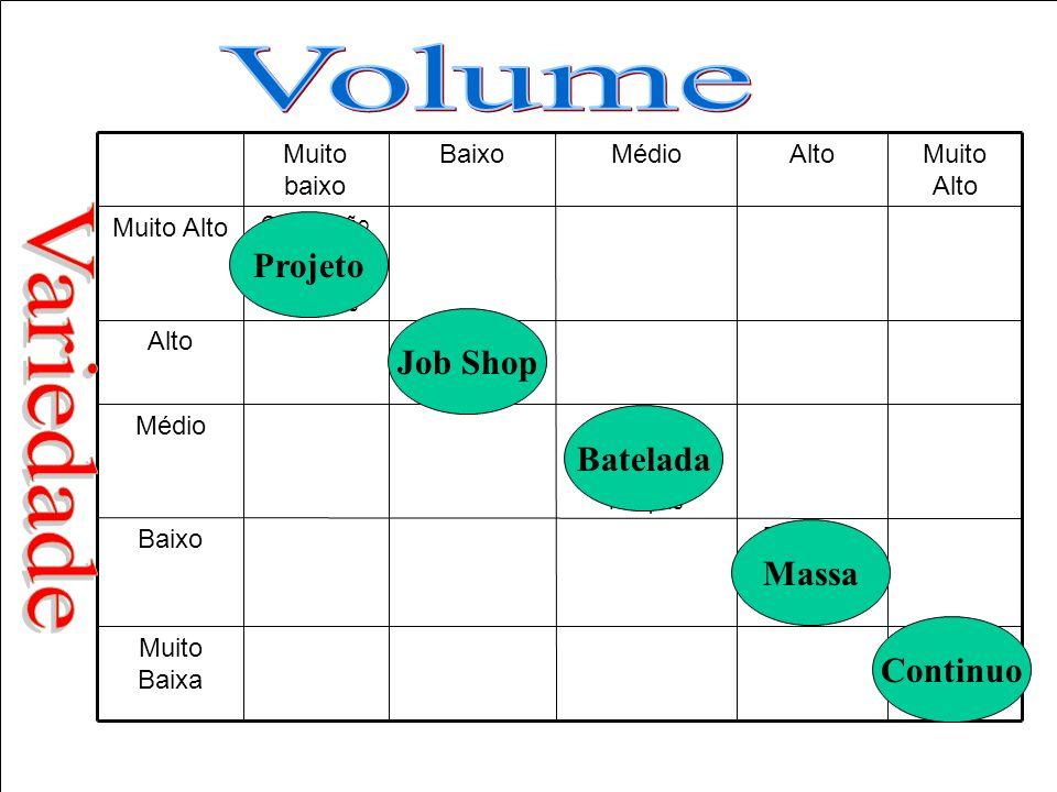 Volume Variedade Projeto Job Shop Batelada Massa Continuo Muito Baixa