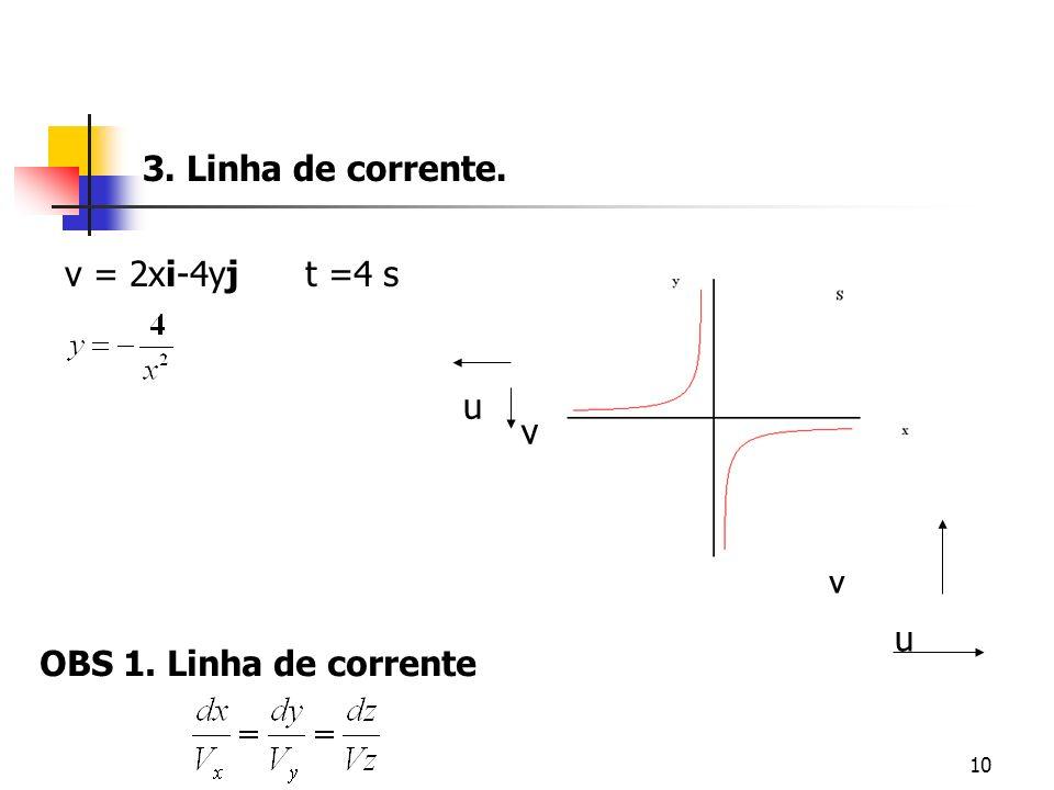 3. Linha de corrente. v = 2xi-4yj t =4 s u v v u OBS 1. Linha de corrente