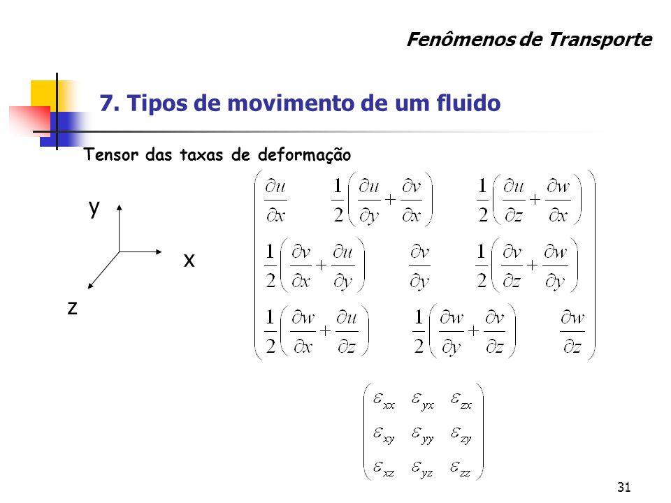 7. Tipos de movimento de um fluido