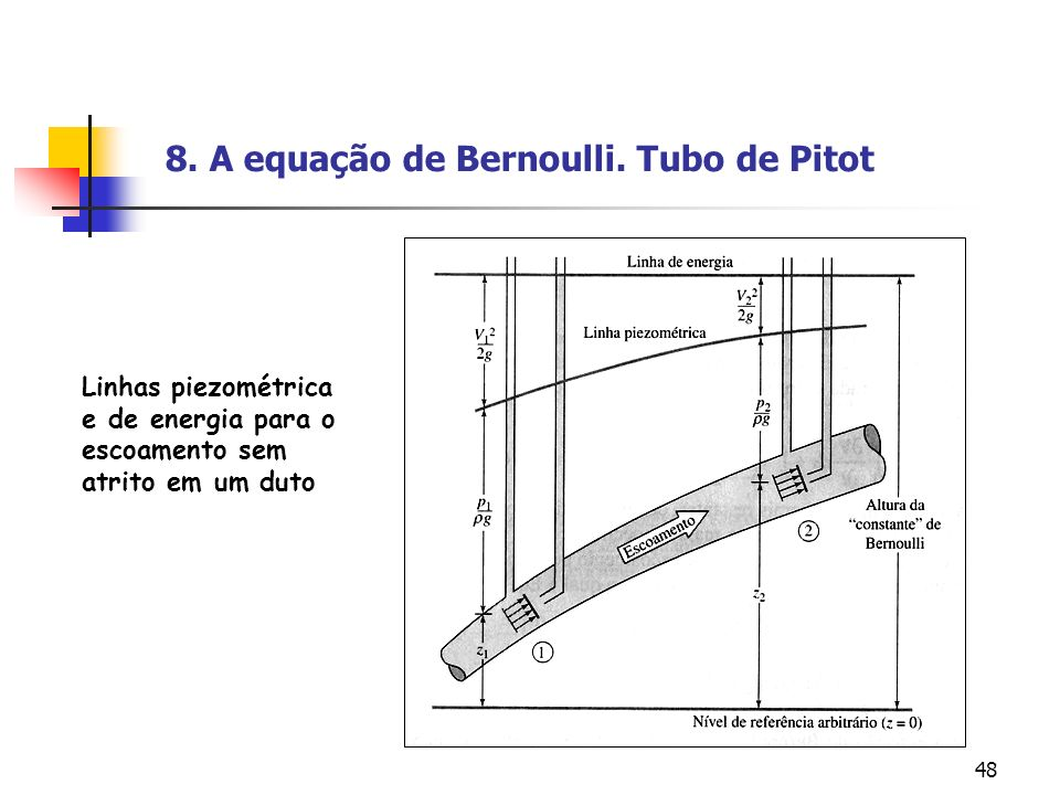 8. A equação de Bernoulli. Tubo de Pitot