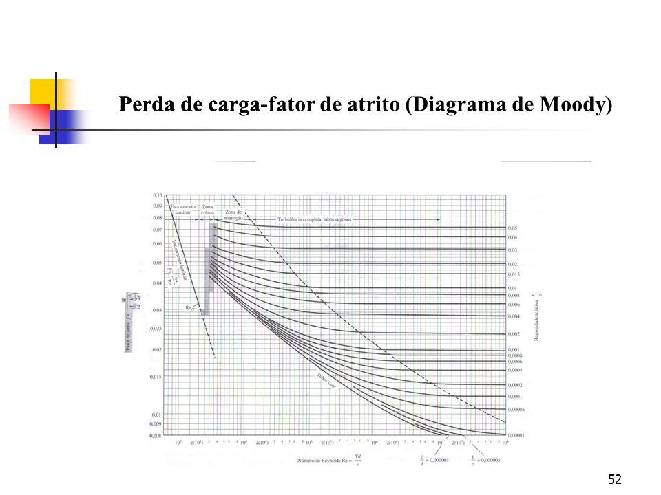 Perda de carga-fator de atrito (Diagrama de Moody)