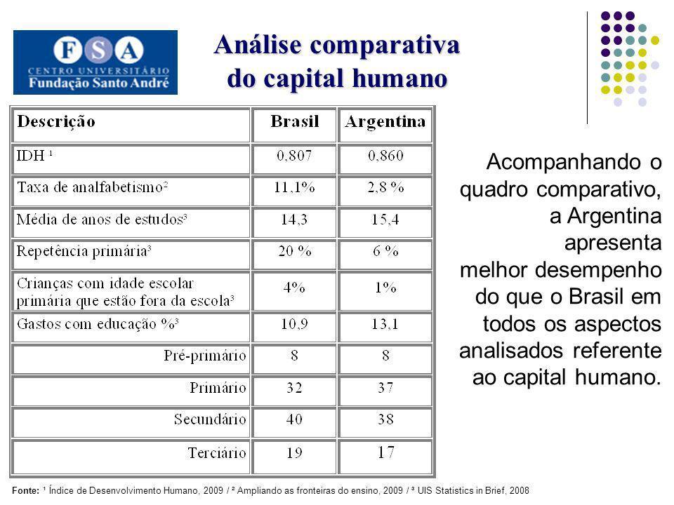 Análise comparativa do capital humano