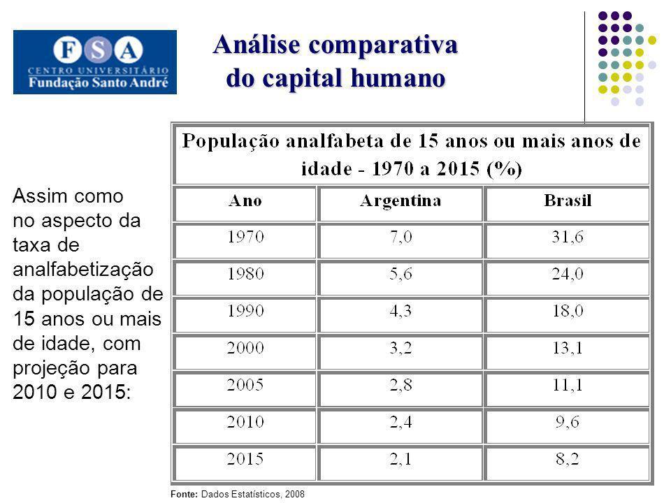 Análise comparativa do capital humano Assim como