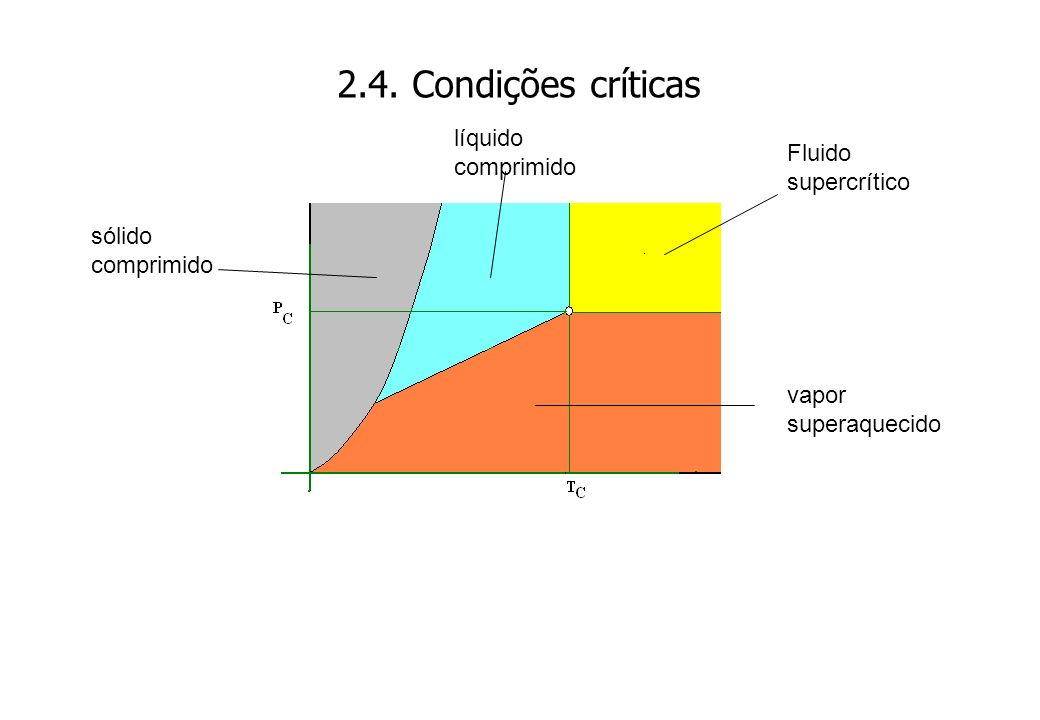 2.4. Condições críticas líquido comprimido Fluido supercrítico