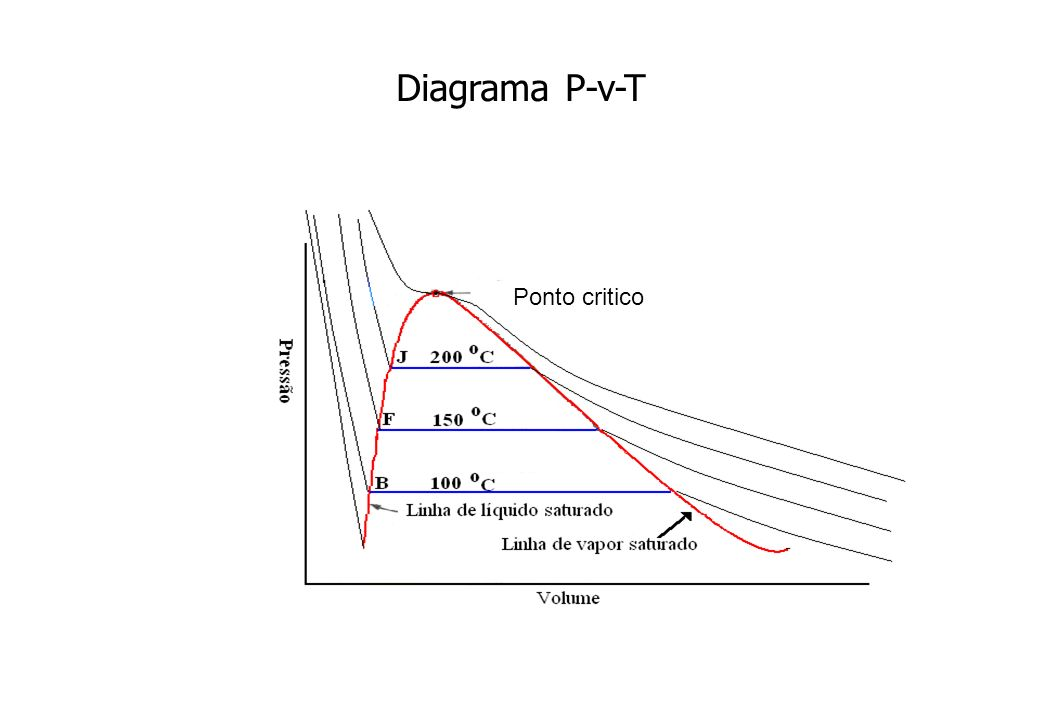 Diagrama P-v-T Ponto critico