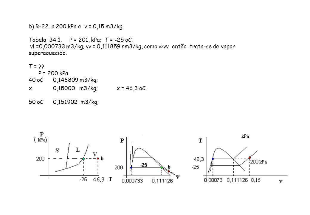 b) R-22 a 200 kPa e v = 0,15 m3/kg.Tabela B4.1. P = 201, kPa; T = -25 oC.