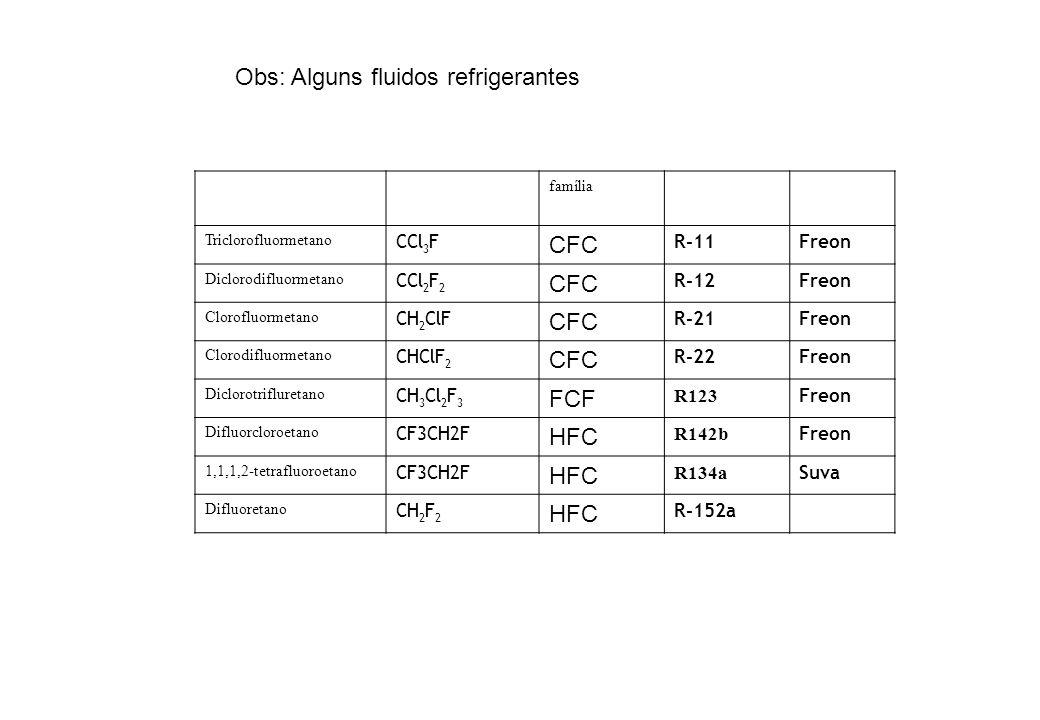Obs: Alguns fluidos refrigerantes
