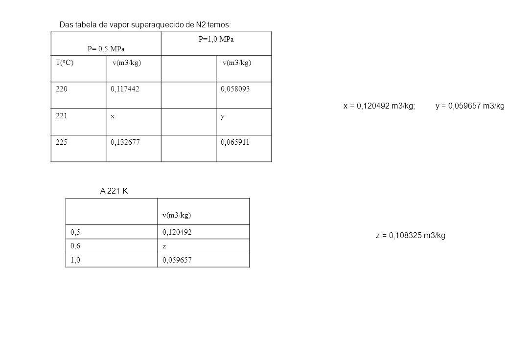 Das tabela de vapor superaquecido de N2 temos: