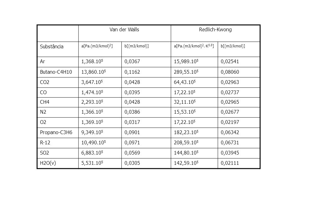 Van der Walls Redlich-Kwong Substância Ar 1,368.105 0,0367 15,989.105