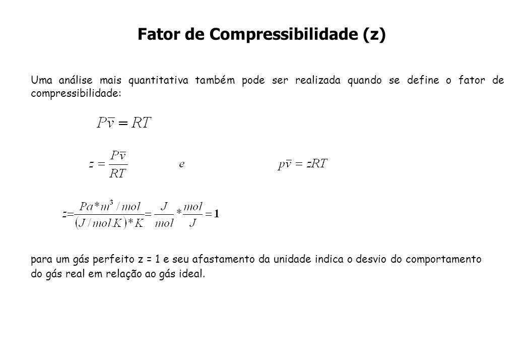 Fator de Compressibilidade (z)