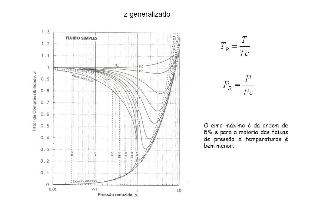 z generalizado O erro máximo é da ordem de 5% e para a maioria das faixas de pressão e temperaturas é bem menor.