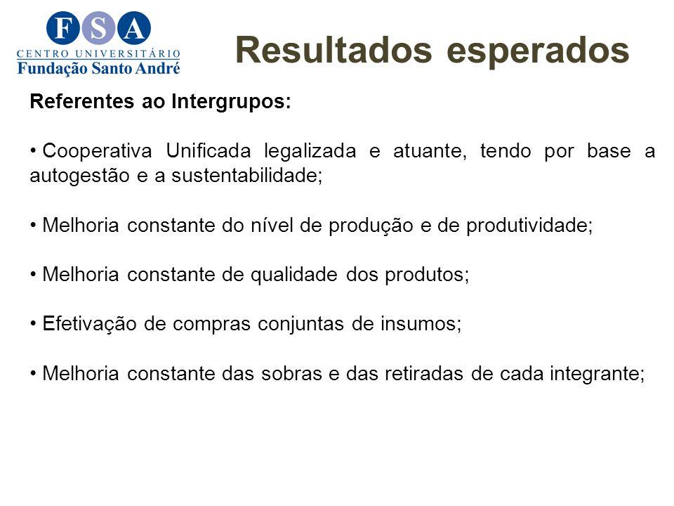 Resultados esperados Referentes ao Intergrupos: