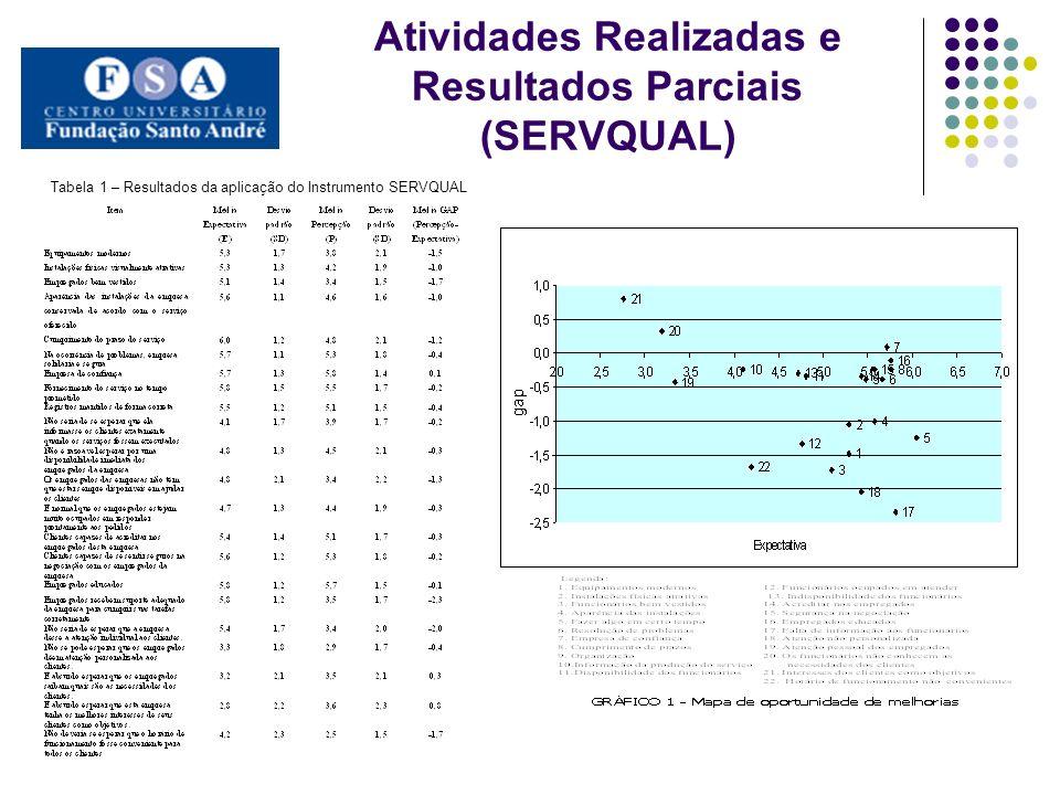 Atividades Realizadas e Resultados Parciais (SERVQUAL)