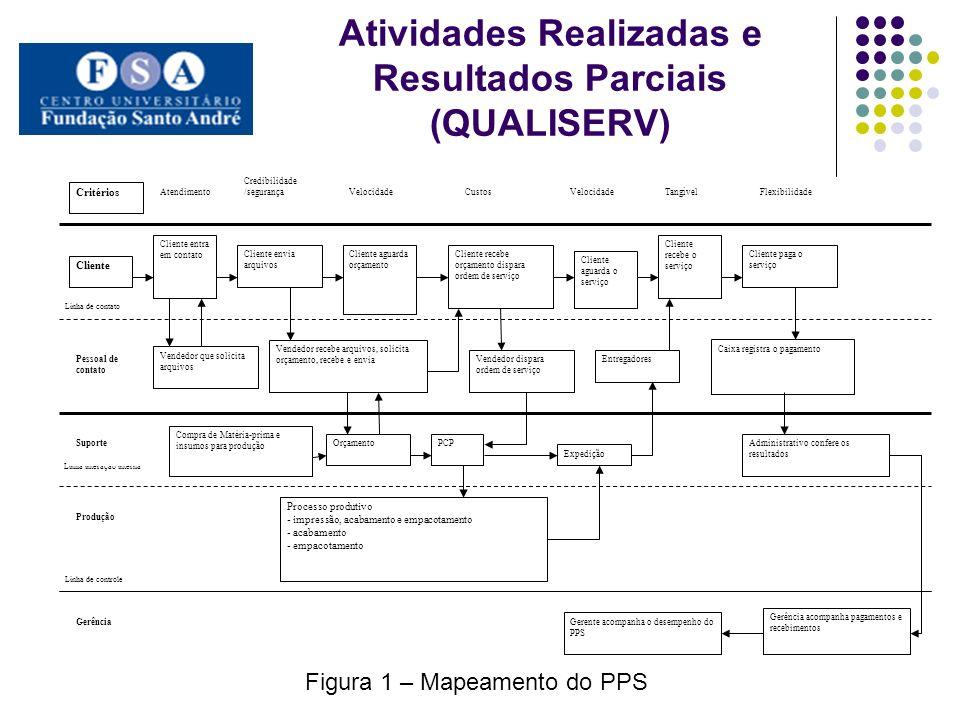 Atividades Realizadas e Resultados Parciais (QUALISERV)