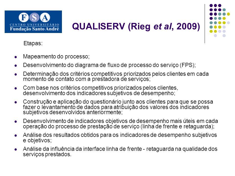 QUALISERV (Rieg et al, 2009) Etapas: Mapeamento do processo;