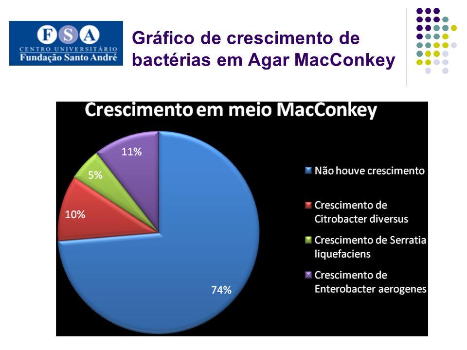 Gráfico de crescimento de bactérias em Agar MacConkey