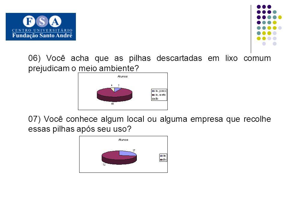 06) Você acha que as pilhas descartadas em lixo comum prejudicam o meio ambiente