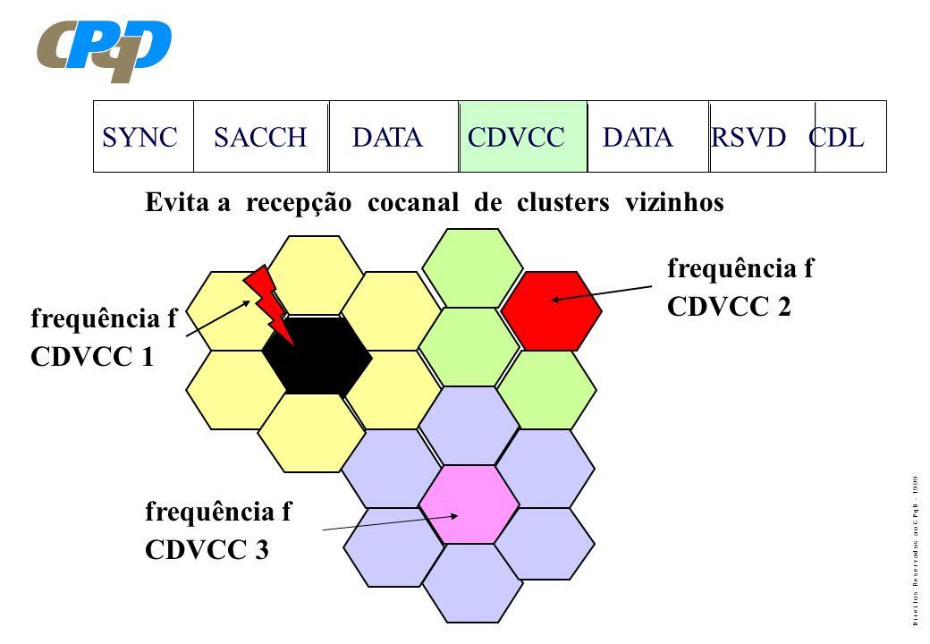 SYNC SACCH DATA CDVCC DATA RSVD CDL