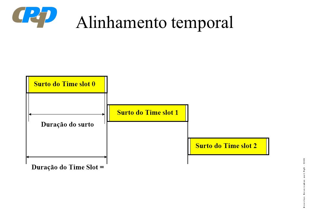 Alinhamento temporal Surto do Time slot 0 Surto do Time slot 1