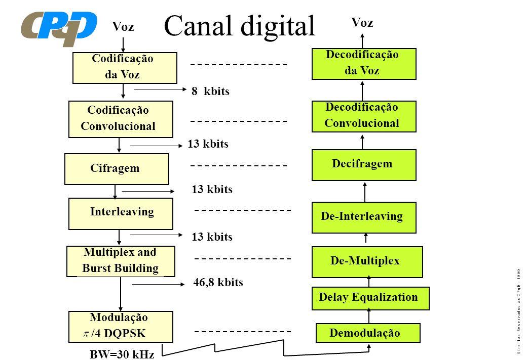 Canal digital Voz Voz Decodificação Codificação da Voz da Voz 8 kbits