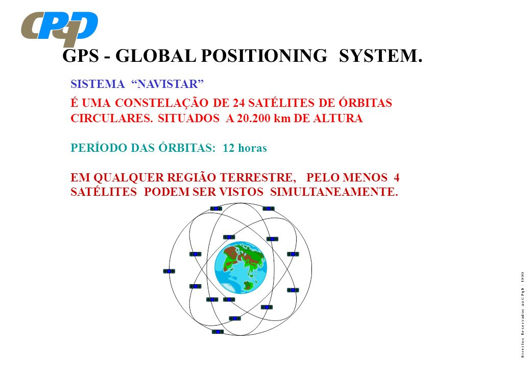 GPS - GLOBAL POSITIONING SYSTEM.