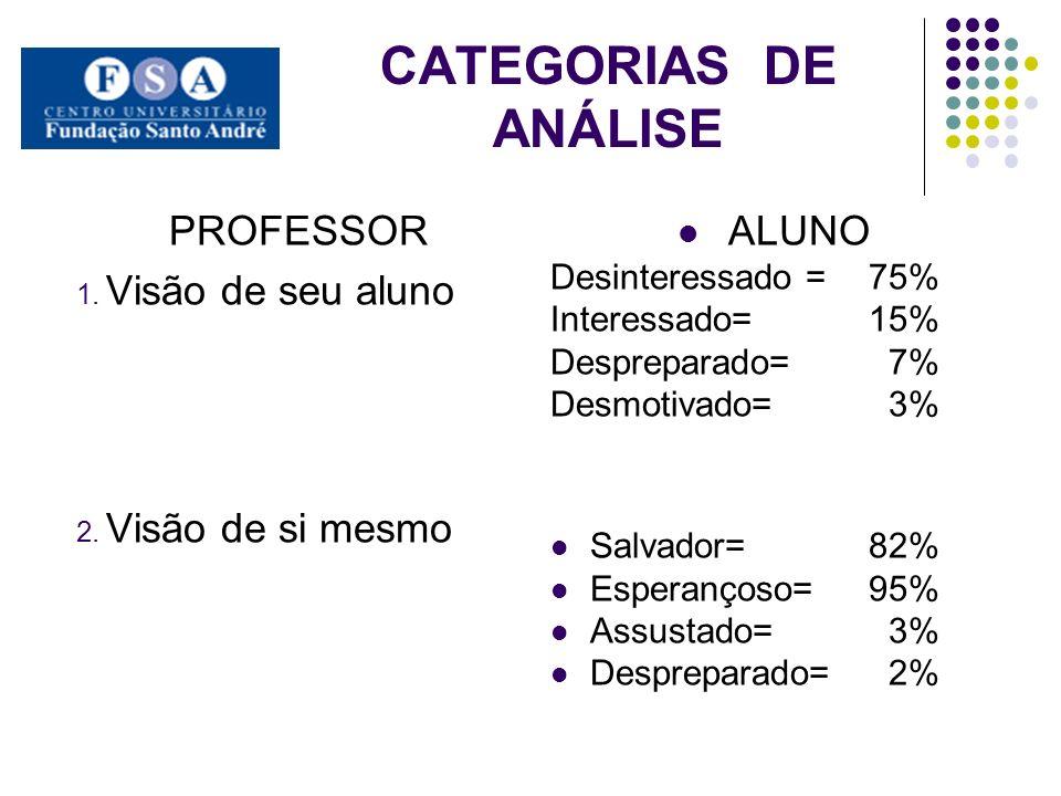 CATEGORIAS DE ANÁLISE PROFESSOR Visão de seu aluno Visão de si mesmo