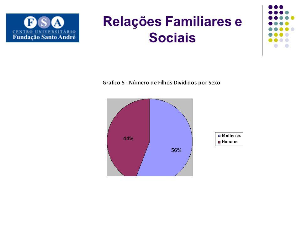 Relações Familiares e Sociais