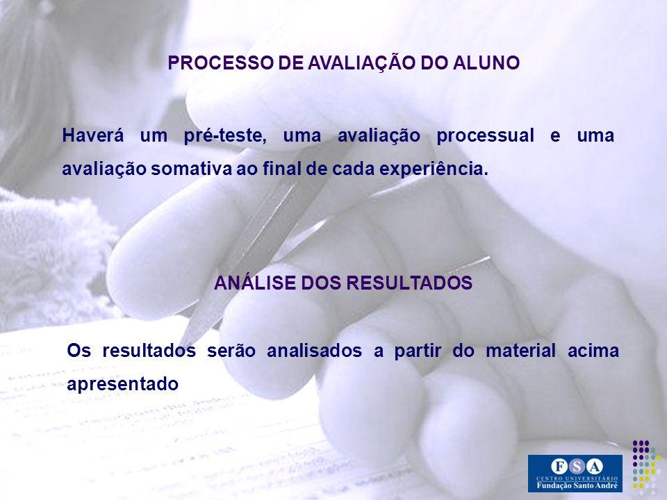 PROCESSO DE AVALIAÇÃO DO ALUNO ANÁLISE DOS RESULTADOS