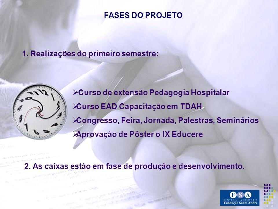 FASES DO PROJETO 1. Realizações do primeiro semestre: Curso de extensão Pedagogia Hospitalar. Curso EAD Capacitação em TDAH.