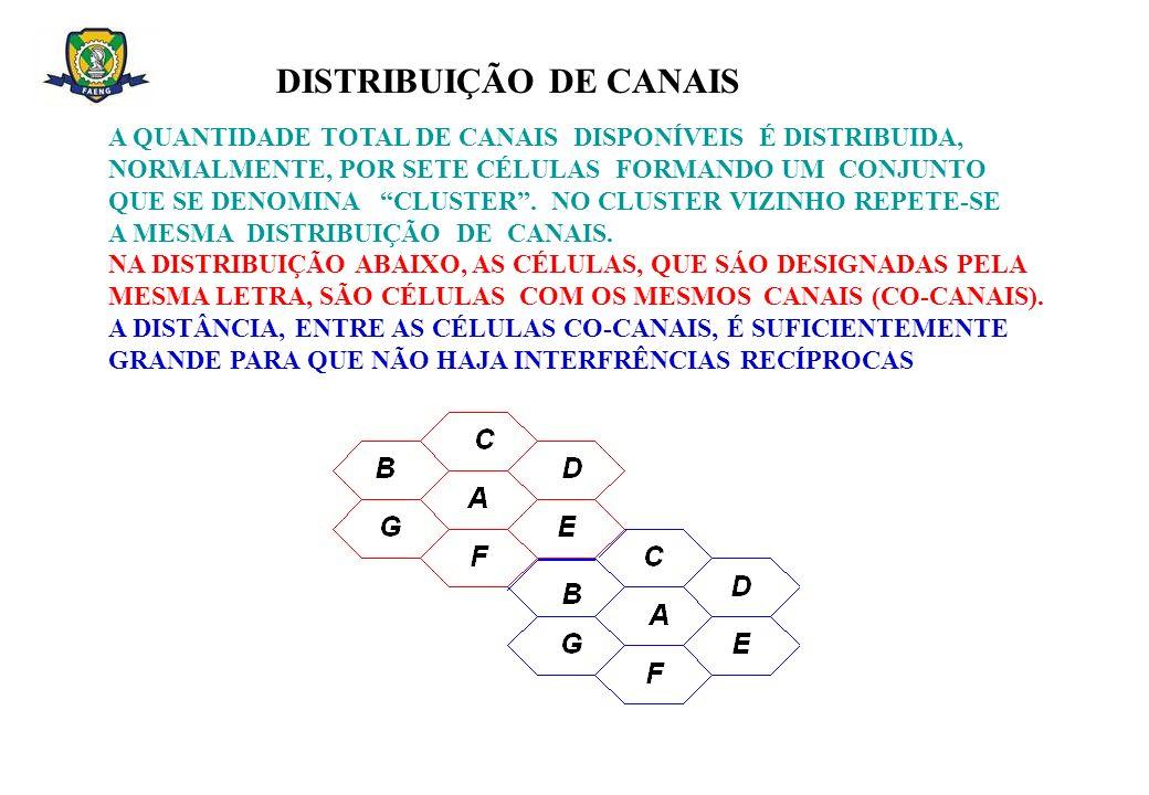 DISTRIBUIÇÃO DE CANAIS