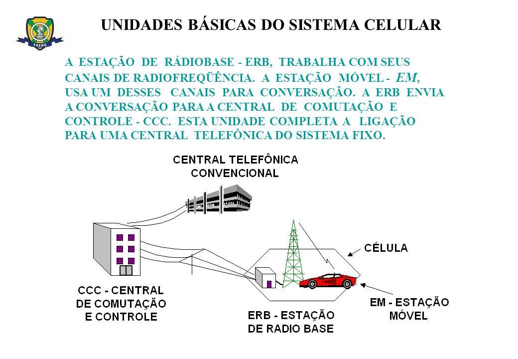 UNIDADES BÁSICAS DO SISTEMA CELULAR