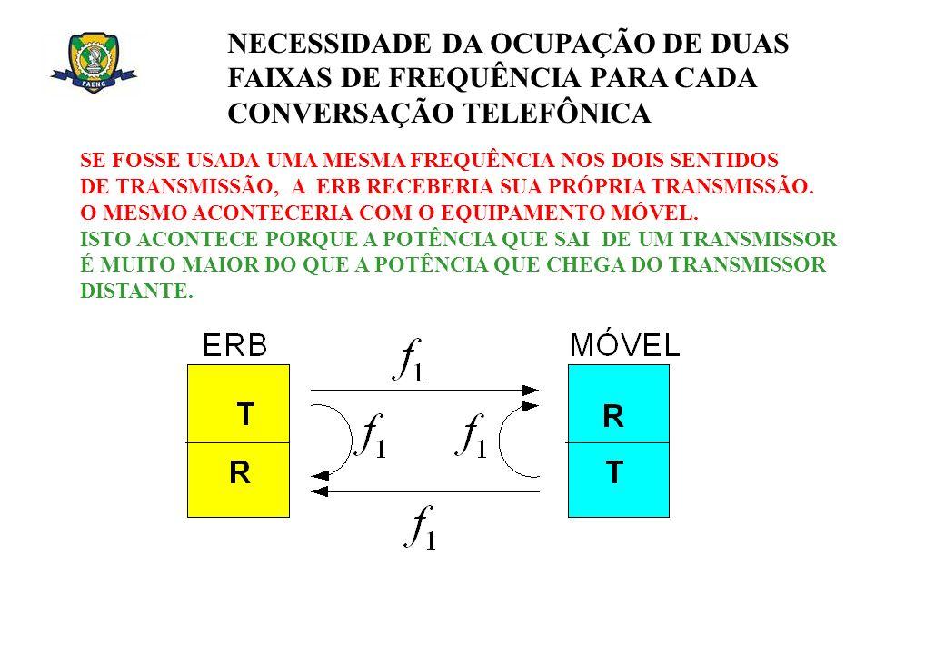 NECESSIDADE DA OCUPAÇÃO DE DUAS FAIXAS DE FREQUÊNCIA PARA CADA