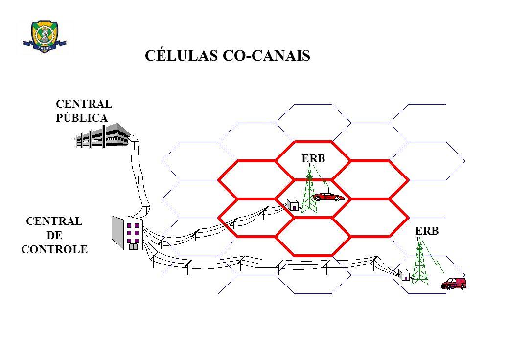 CÉLULAS CO-CANAIS CENTRAL PÚBLICA ERB CENTRAL DE CONTROLE ERB