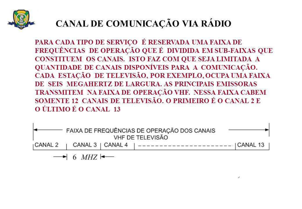 CANAL DE COMUNICAÇÃO VIA RÁDIO