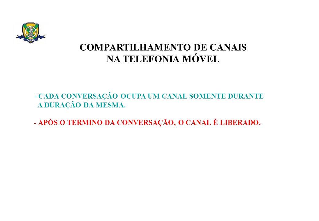 COMPARTILHAMENTO DE CANAIS