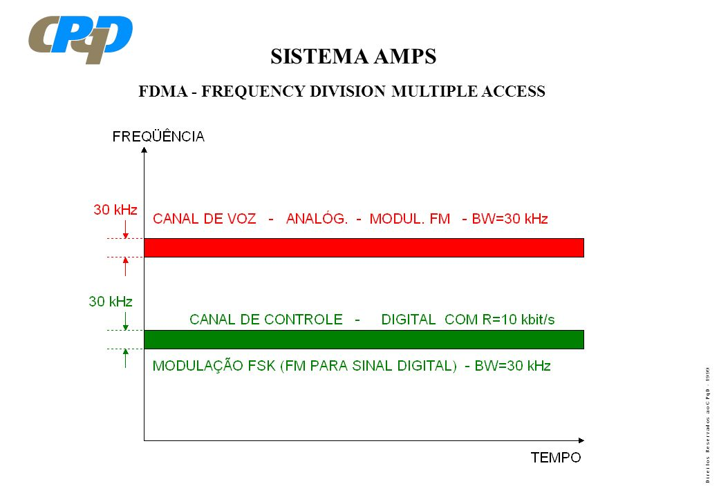 SISTEMA AMPS FDMA - FREQUENCY DIVISION MULTIPLE ACCESS