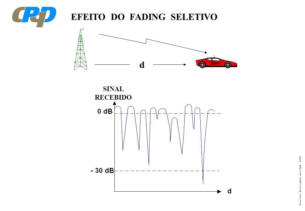 EFEITO DO FADING SELETIVO